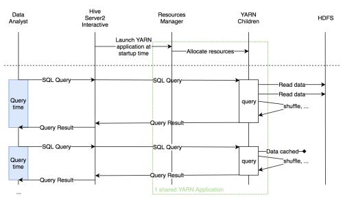small resolution of yarn hadoop diagram