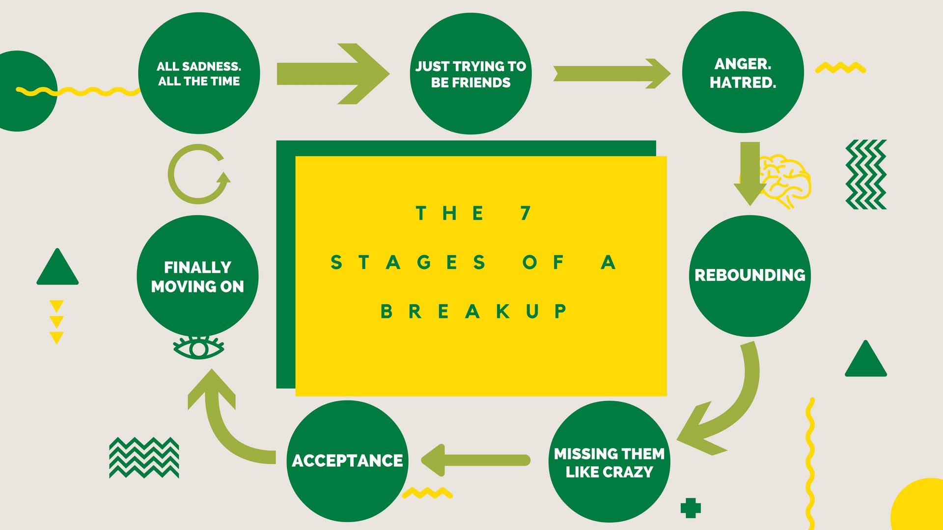 The 7 Stages of a Breakup and 7 Ways University Students ...