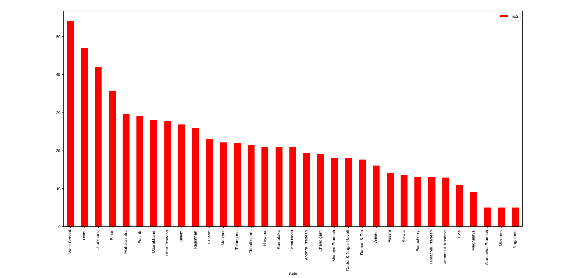 Chart Bar Graph Of Air Pollution In India