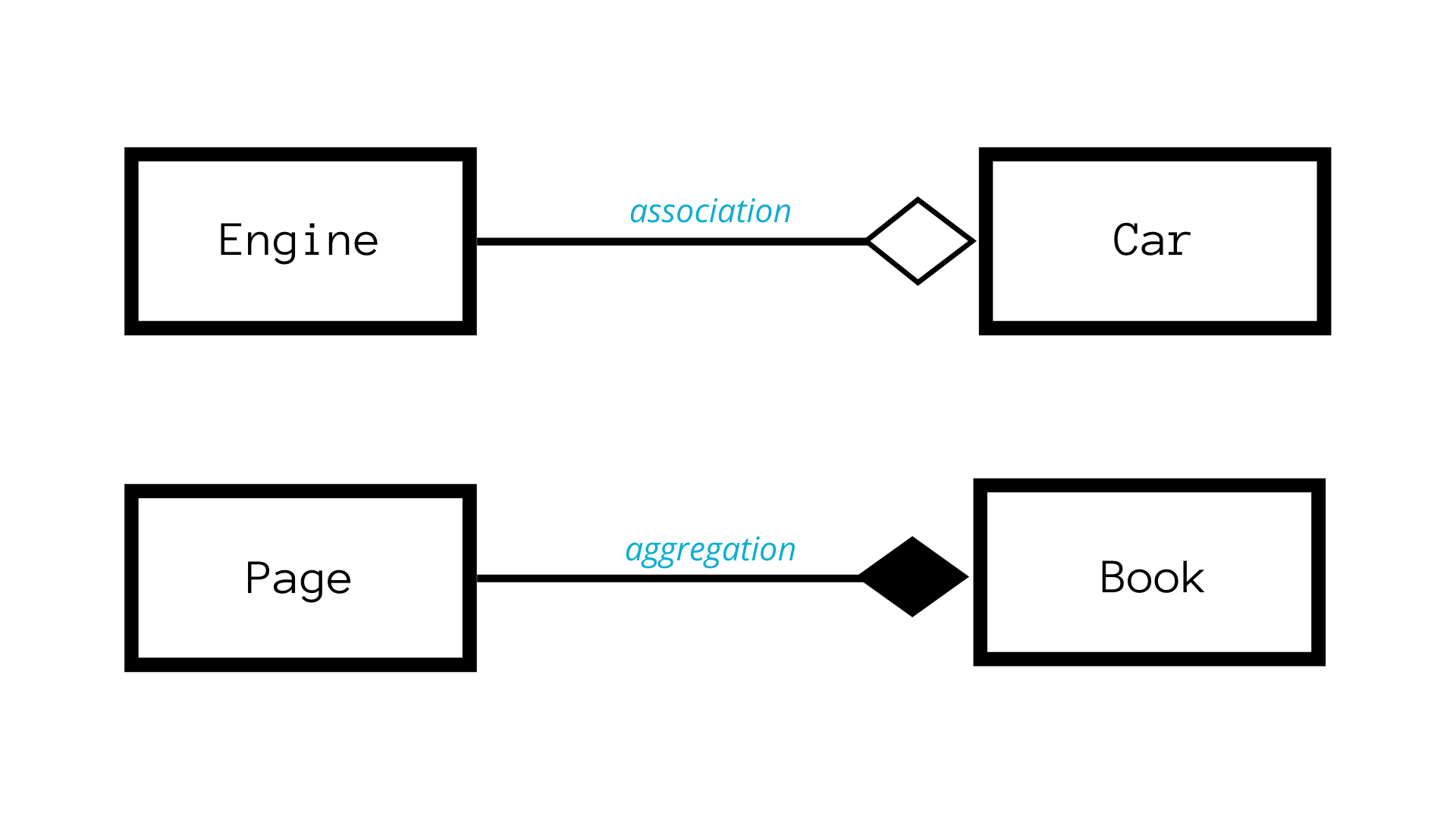 Aggregation Vs Composition In Object Oriented Programming