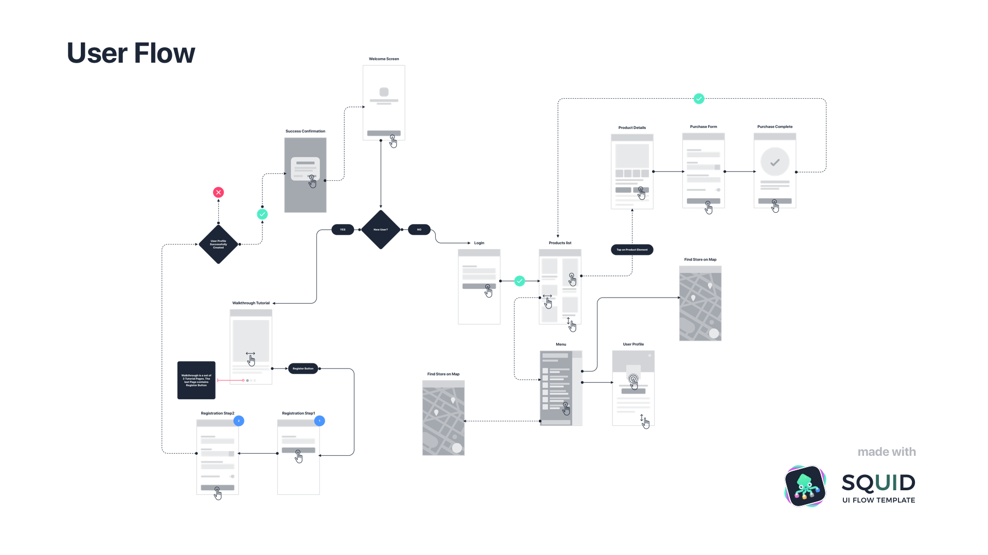 Product Flow Diagram Template