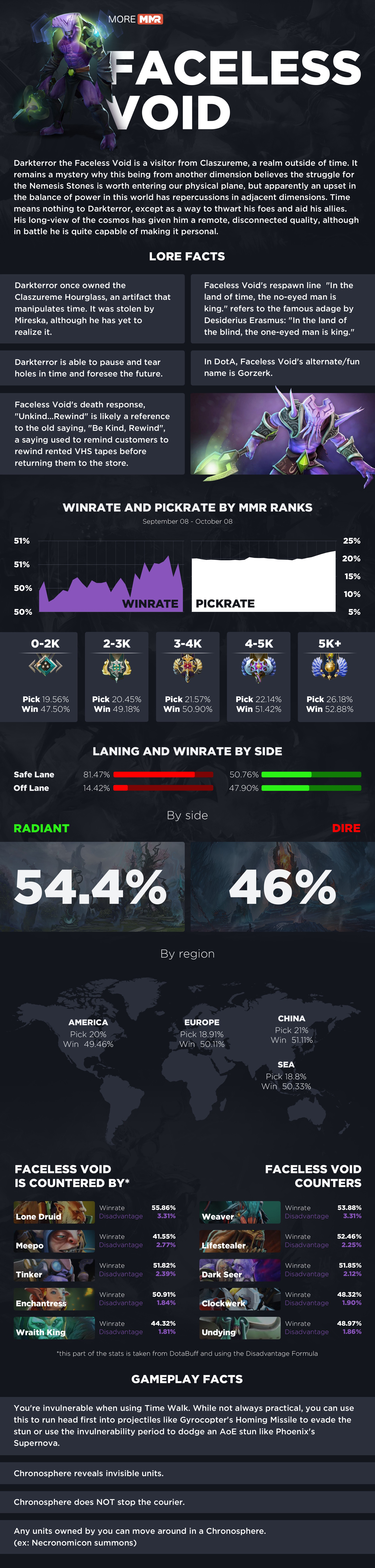 Faceless Void Counter : faceless, counter, Faceless, Void,, Guide:, Infographics, (Meta,, Lore,, Interesting, Stats,, Facts,, Counter, Picks), Patch, 7.22h, Moremmr.com, Medium