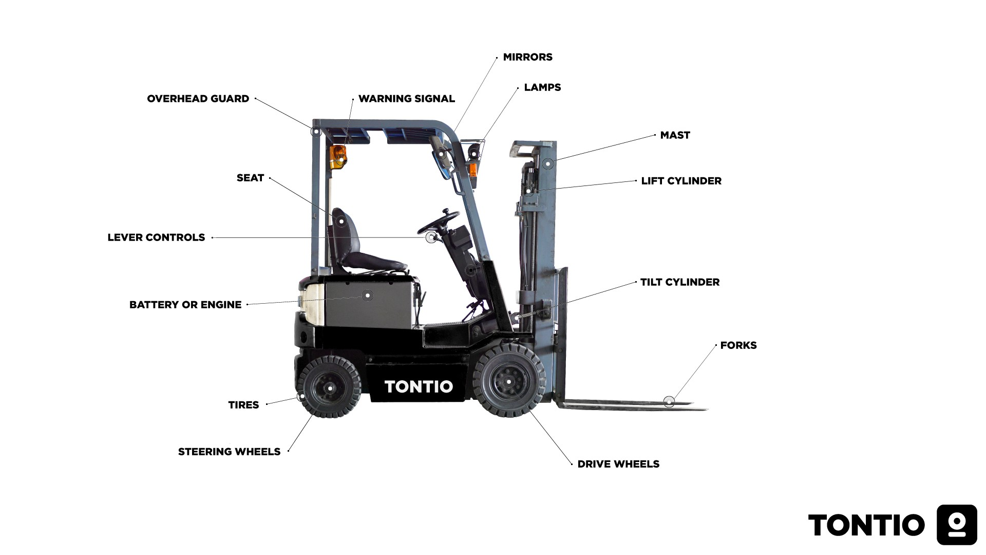 Major Parts Of A Forklift Truck