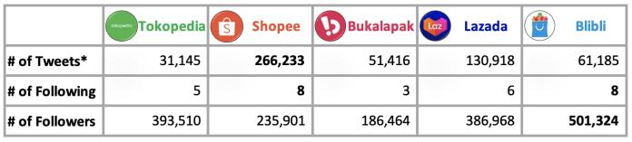 Sales Online E Commerce Tokopedia Shopee Blibli Lazada Bukalapak Instagram Pt Doran Sukses Indonesia Pemasaran Pengembangan Bisnis Melex Indonesia