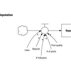 stock flow diagram [ 1508 x 770 Pixel ]