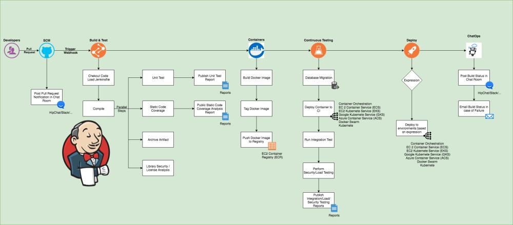 medium resolution of ideal jenkins pipeline flow