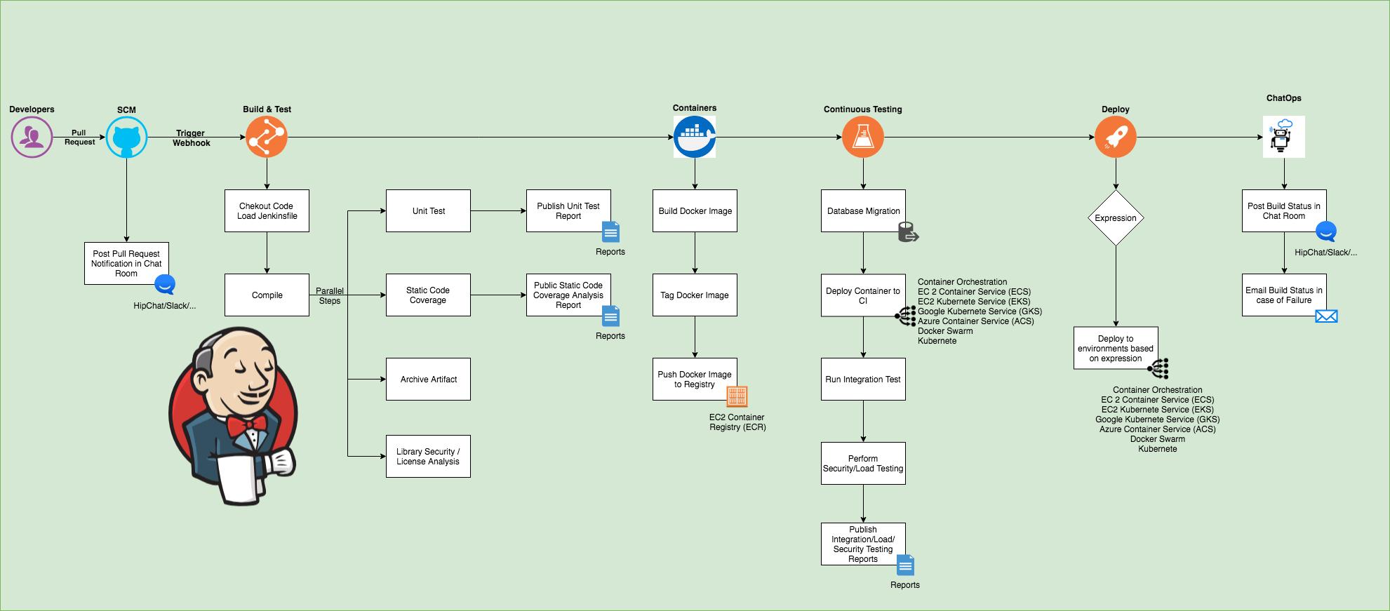 hight resolution of ideal jenkins pipeline flow