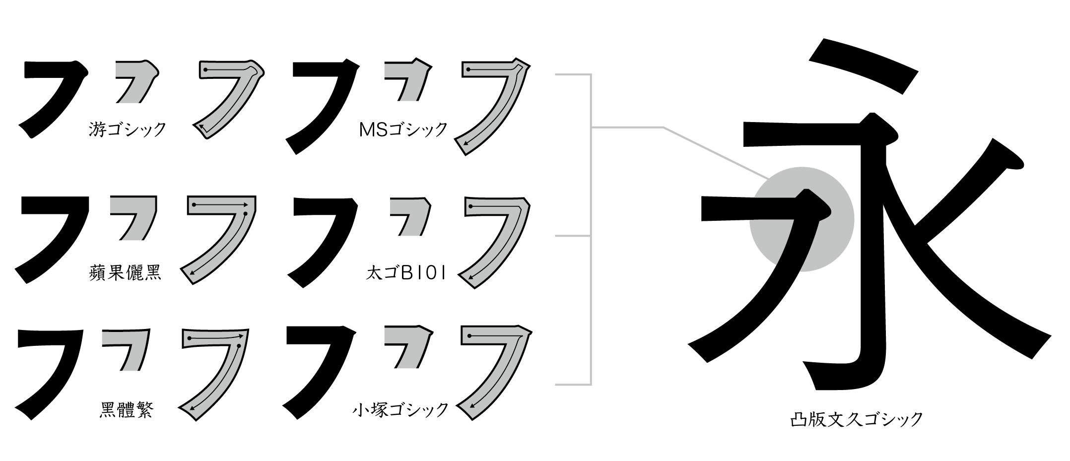 【習字】字體學習方法:入門篇. 習字第一步:養成觀察字體的習慣   by Tseng GoRong   Medium
