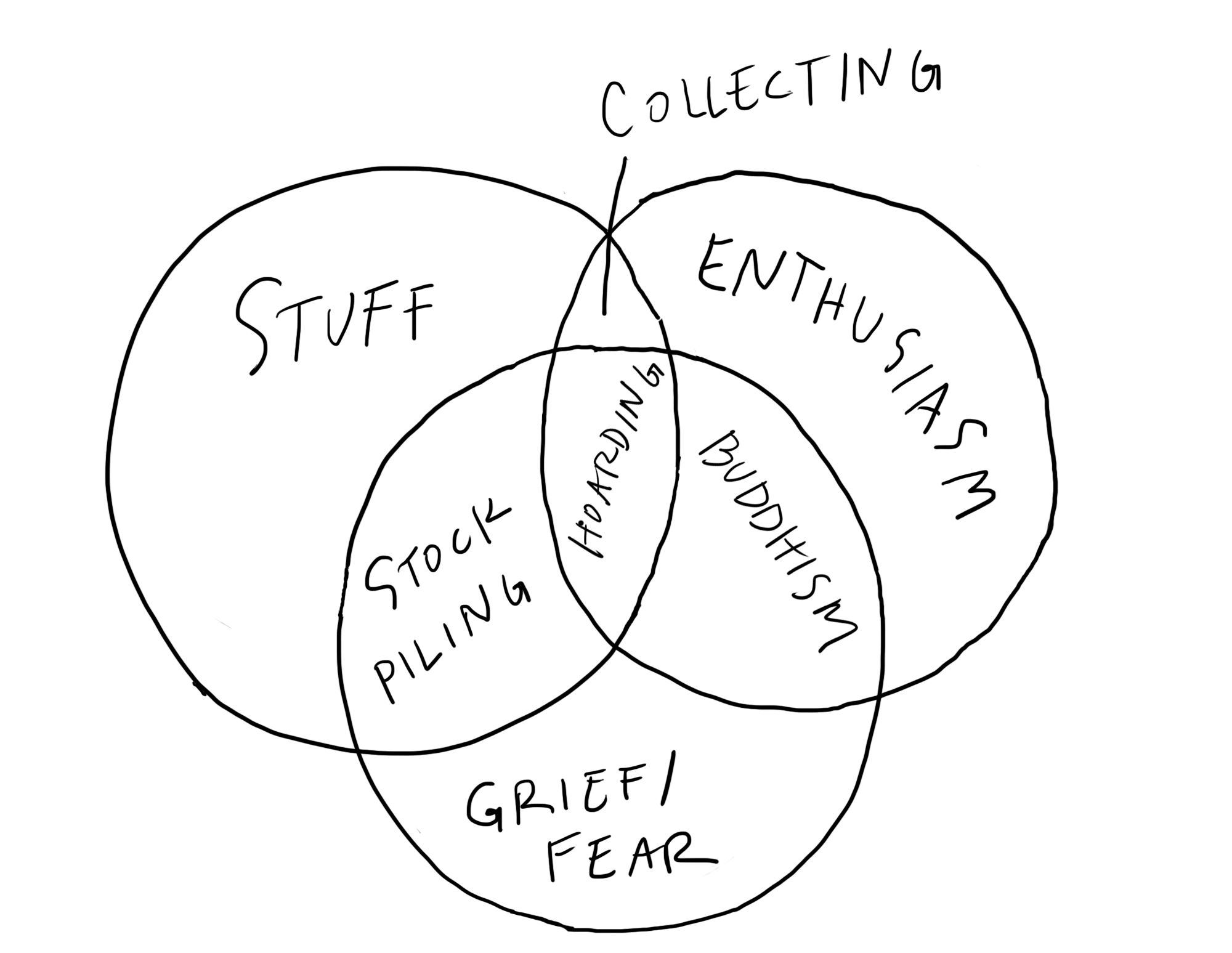 The Differences Go In The Middle Of The Venn Diagram Where