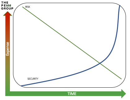 The inverse relationship to cost/risk