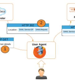 Open Source Saml Diagram - evolution of saml this diagram