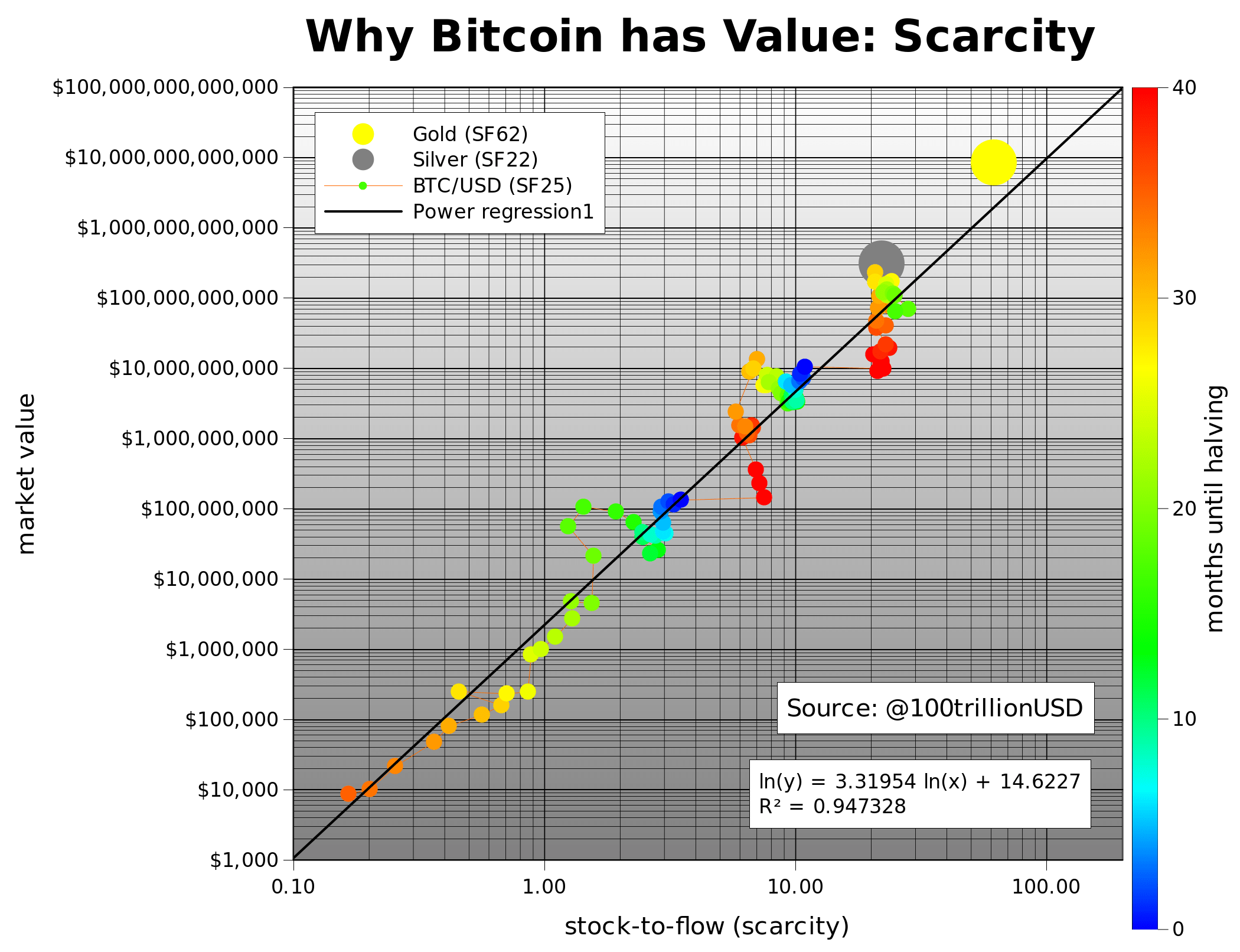 modeling bitcoin s value