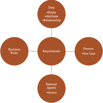 Requirement components