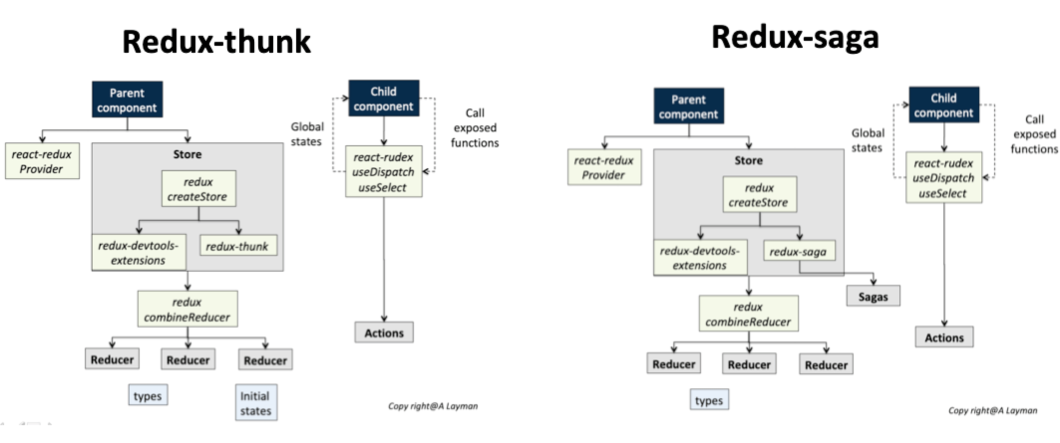 Redux Middleware- The differences between Redux-thunk and Redux-saga   by Sean HS   A Layman   Medium