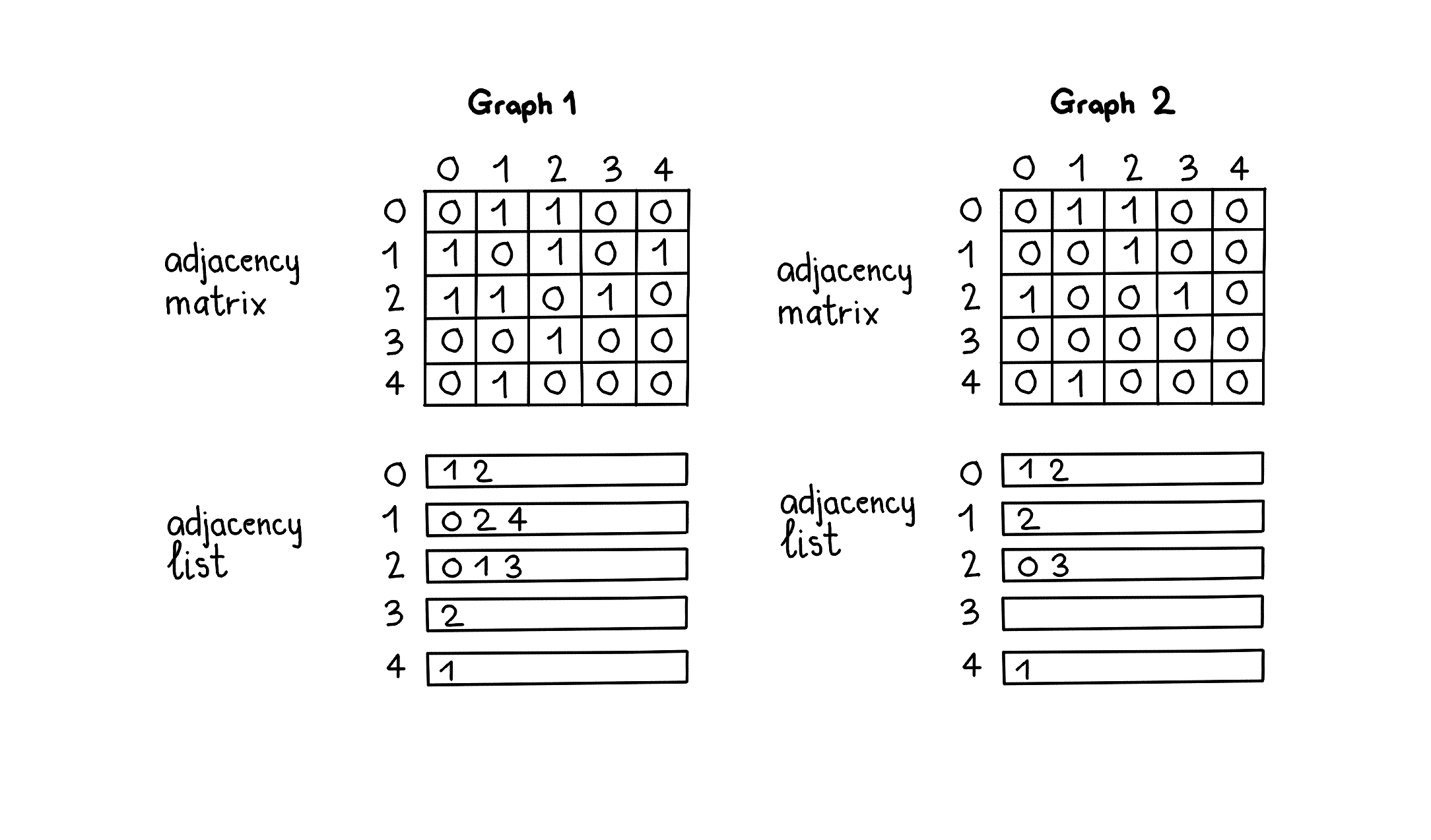 Graph data structure cheat sheet for coding interviews