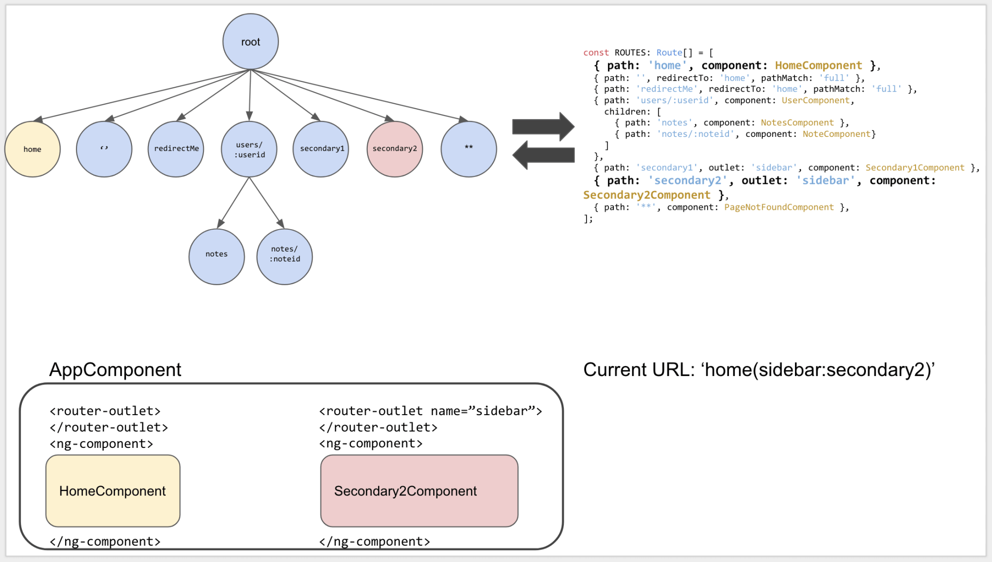 hight resolution of the relationship between the routes config top right the tree representation of that config top left the current state of the application bottom left