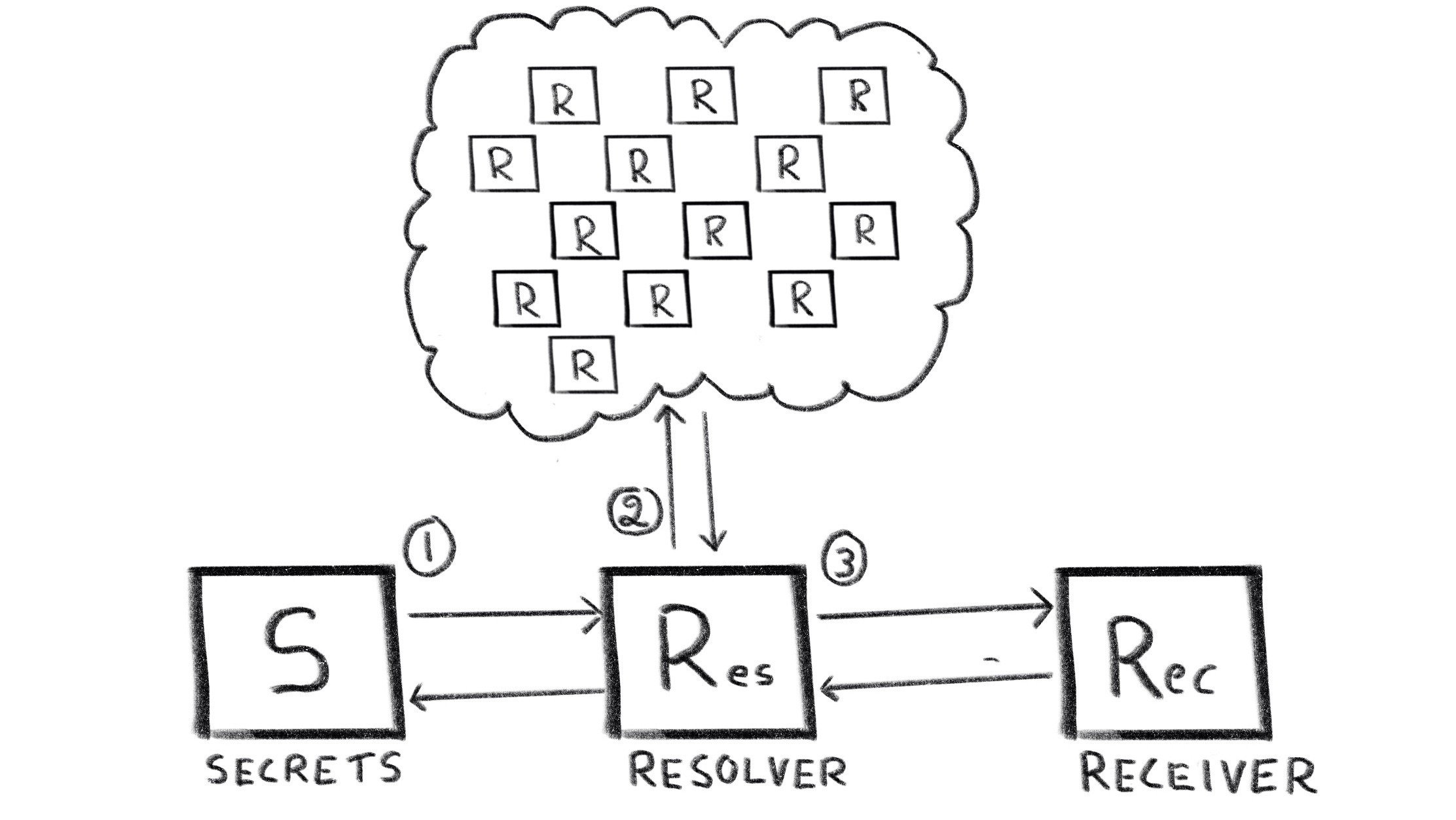 DNS Servers in Isolated Networks — Will they Leak