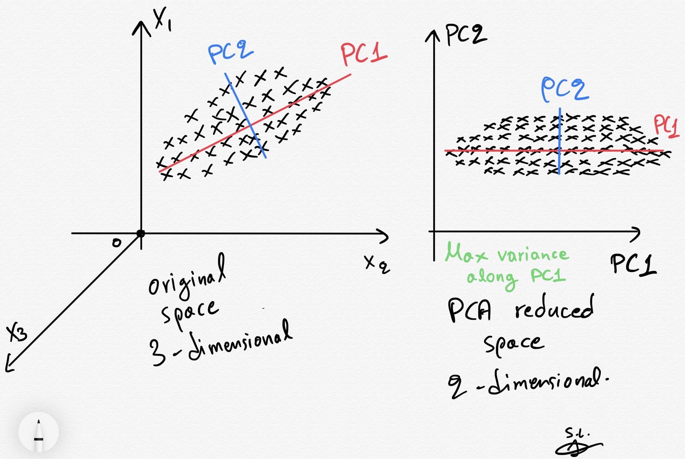 PCA clearly explained —When, Why, How to use it and