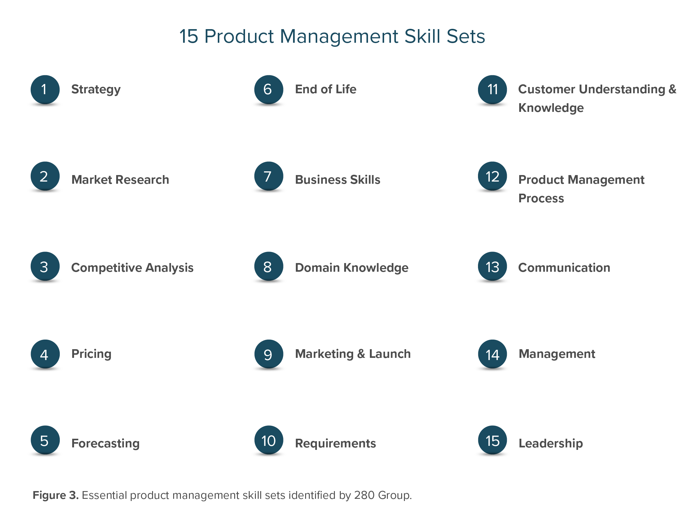 How to Assess Product Management Skills and Competencies
