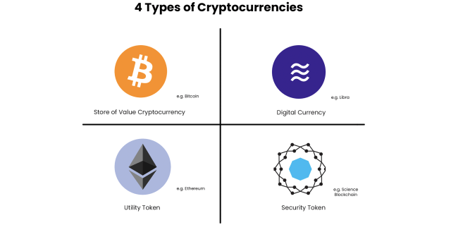 4 Types of Cryptocurrencies — A Framework to Think About Cryptoassets   by  Anthony Xie   Data Driven Investor   Medium