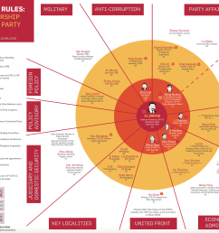 how the ccp rules china s leadership after the 19th party congress infographic by yuan wang and james evans  [ 3468 x 2448 Pixel ]