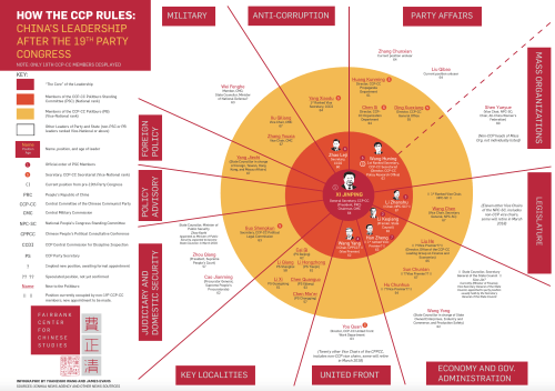 small resolution of how the ccp rules china s leadership after the 19th party congress infographic by yuan wang and james evans