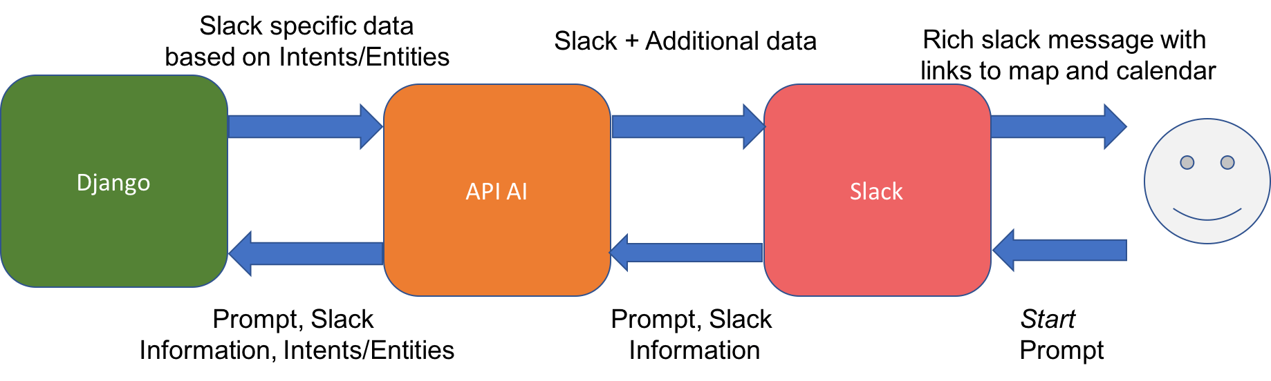 hight resolution of diagram of api
