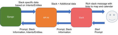 small resolution of diagram of api