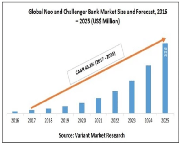 Global neo & challenger bank market size & forecast