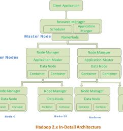 yarn hadoop diagram [ 1910 x 1304 Pixel ]