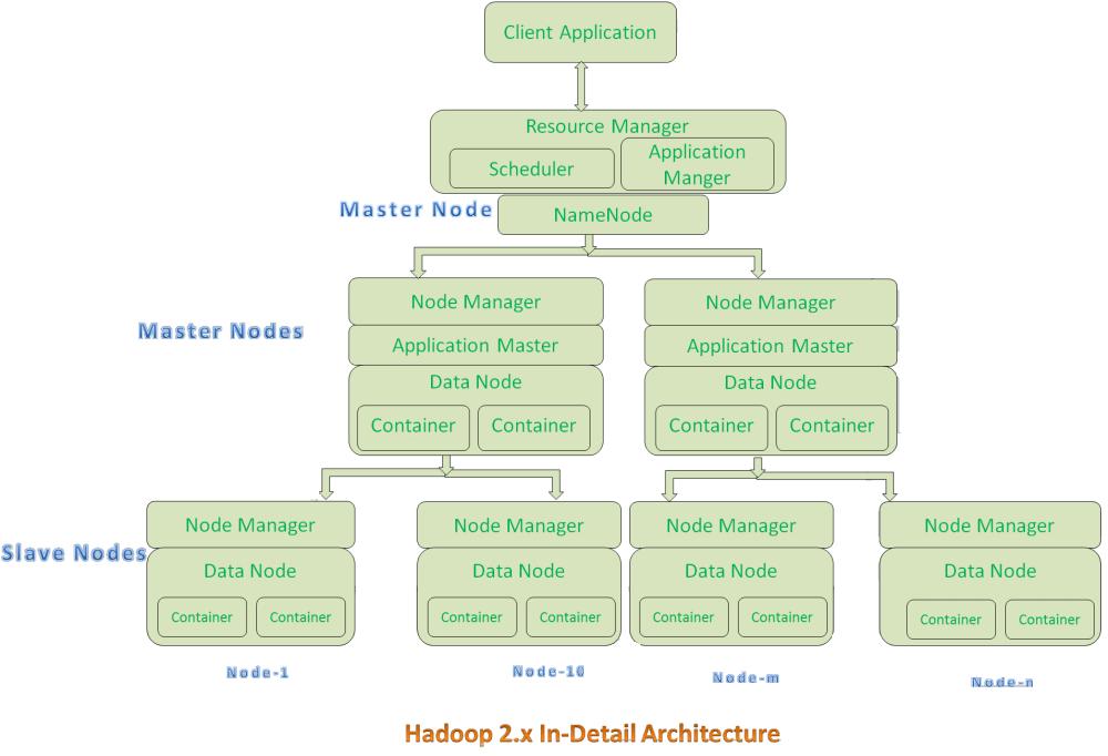 medium resolution of yarn hadoop diagram