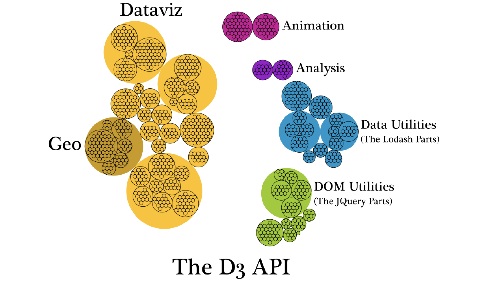 hight resolution of d3 is not a data visualization library