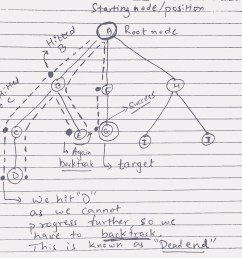 can bu node state diagram [ 2194 x 1942 Pixel ]