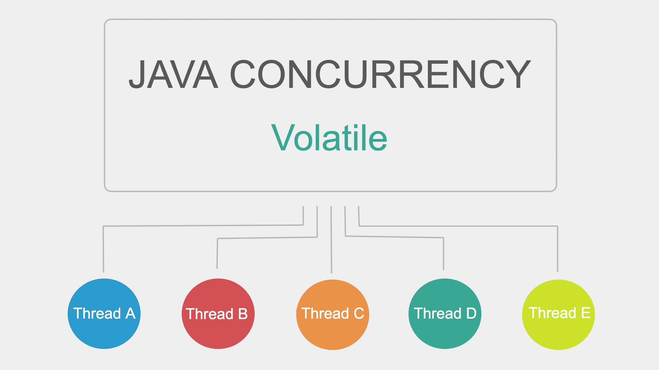 Java Concurrency: Volatile | Javarevisited