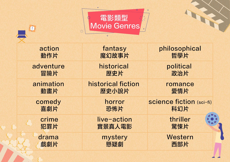 電影咖看過來,這些電影週邊的英文你也要會! - WUWOW 英文學習部落格 - Medium