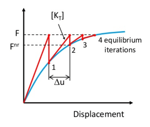 The time-domain transient method in structural finite