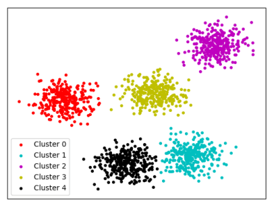 K-means Clustering explained by capablemachine.com