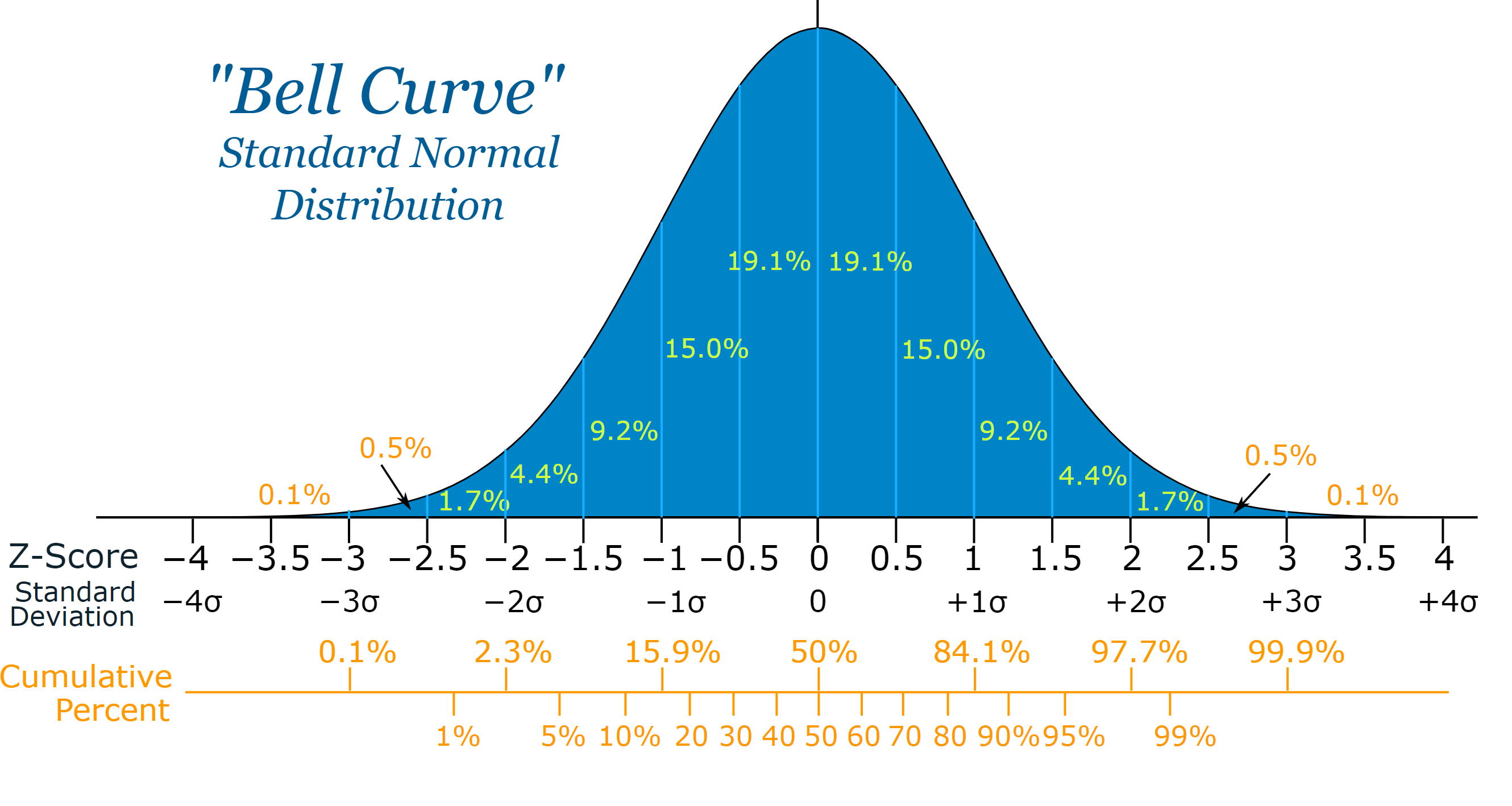 The Bitcoin Bell Curve