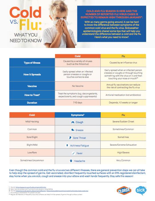 Cold versus Flu - Sickweather - Medium
