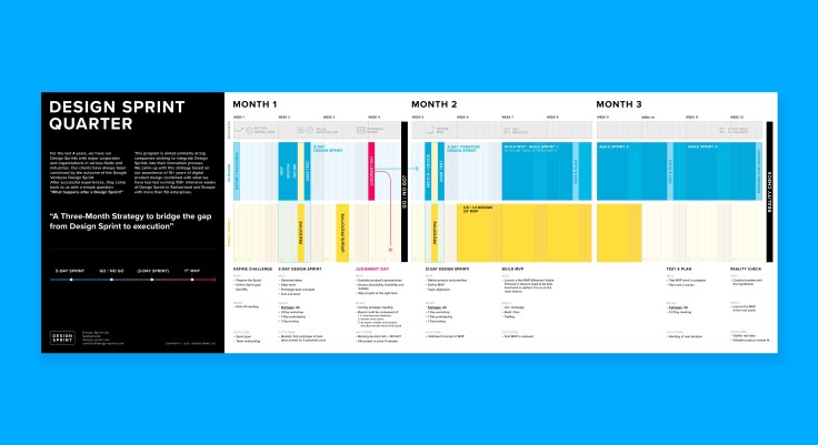 The Design Sprint Quarter Timeline