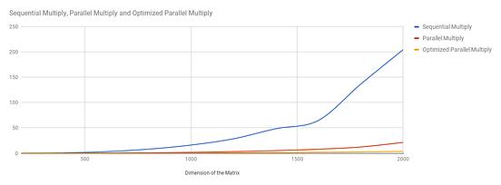 Parallel Matrix Multiplication [C][Parallel Processing