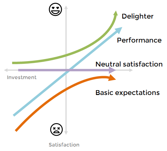 Kano model, product design and startups: a powerful combination | by Sol  Mesz | Medium