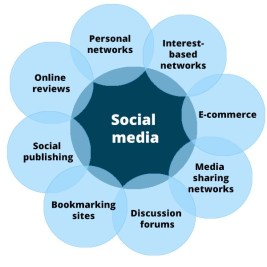8 Types of Social Media and How Each Can Benefit Your Business | by Ghazwan  Butrous | Medium