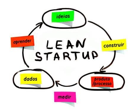 """Livro A Startup Enxuta: 3 lições do método """"lean startup"""" para seu ..."""