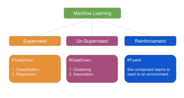 Data processing and using ML Supervised classification