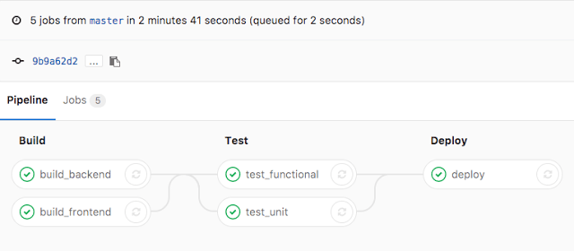 Continuous Integration with Gitlab, Selenium and Google