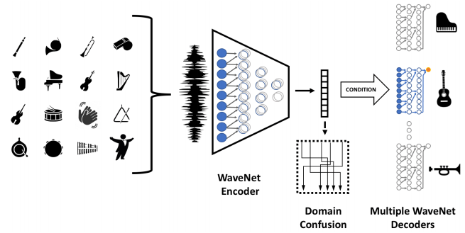 Hyperbolic Attention Networks, Whistle to Music, Graph2Seq