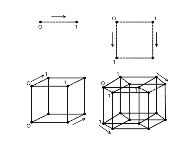 The steps to drawing a line, a square, a cube, and a hybercube.