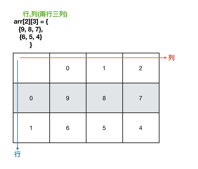 C語言筆記 — 二維陣列(Two dimensional Arrays) | by 小倫的筆記 | Medium