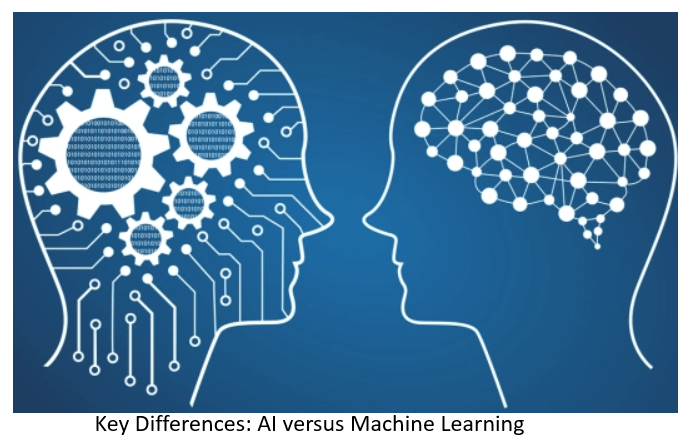 Key Differences Between Artificial Intelligence And Machine
